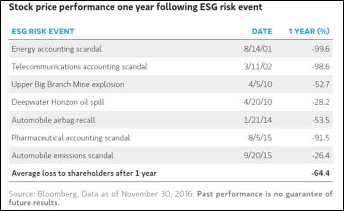 Table of ESG Risk Events 2001-2015. Average loss to shareholders after 1 year: -64.4%. Source: Bloomberg. Data as of Nov 30, 2016. Past performance is no guarantee of future results.